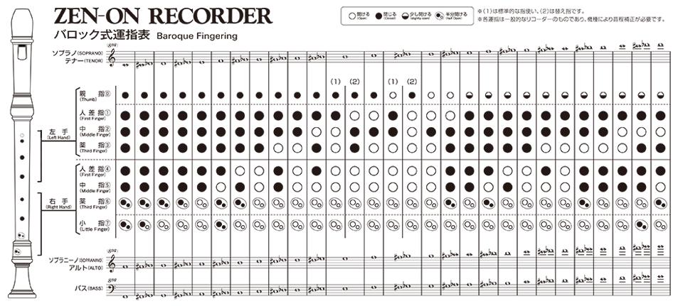 アルト リコーダー 指 使い はじめてのリコーダー